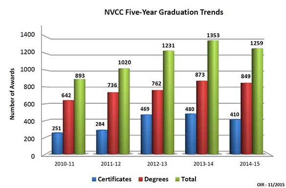 NVCCGraduationOutcomes2008-2014