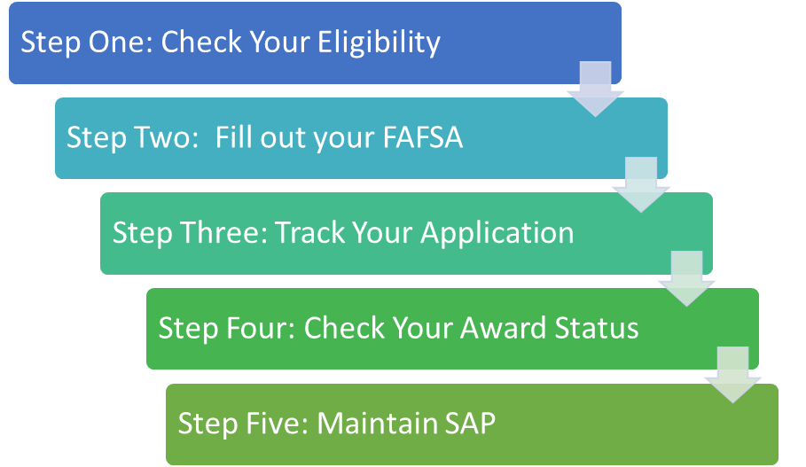 financial aid steps